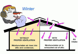 Attic ventilation is an important part of roofing.