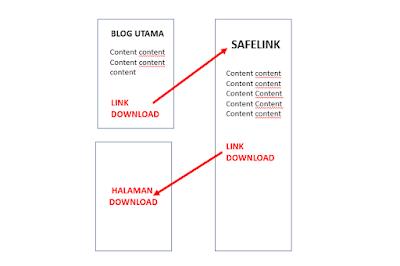 Cara Kerja Safelink Blogger