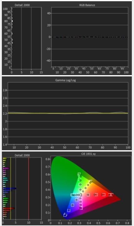 Post calibración del televisor Samsung Q70T