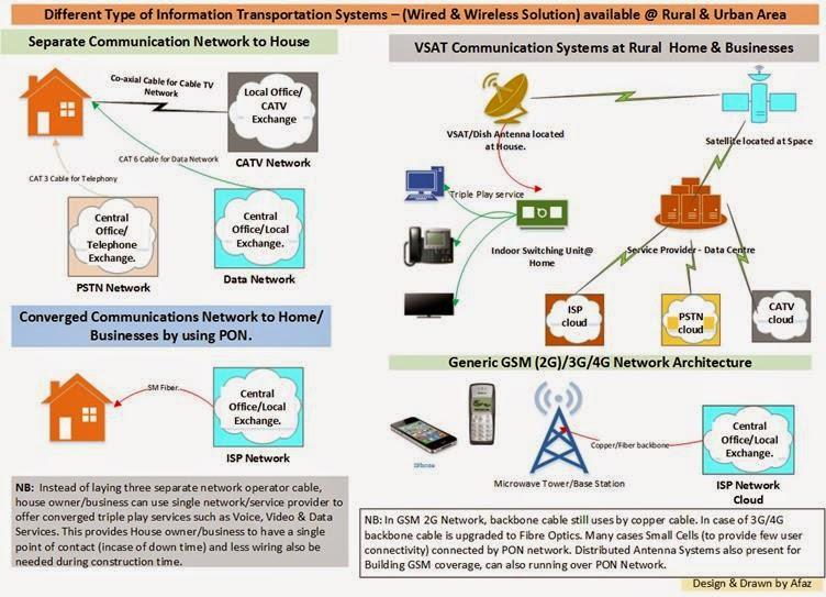 Network Enhancers -