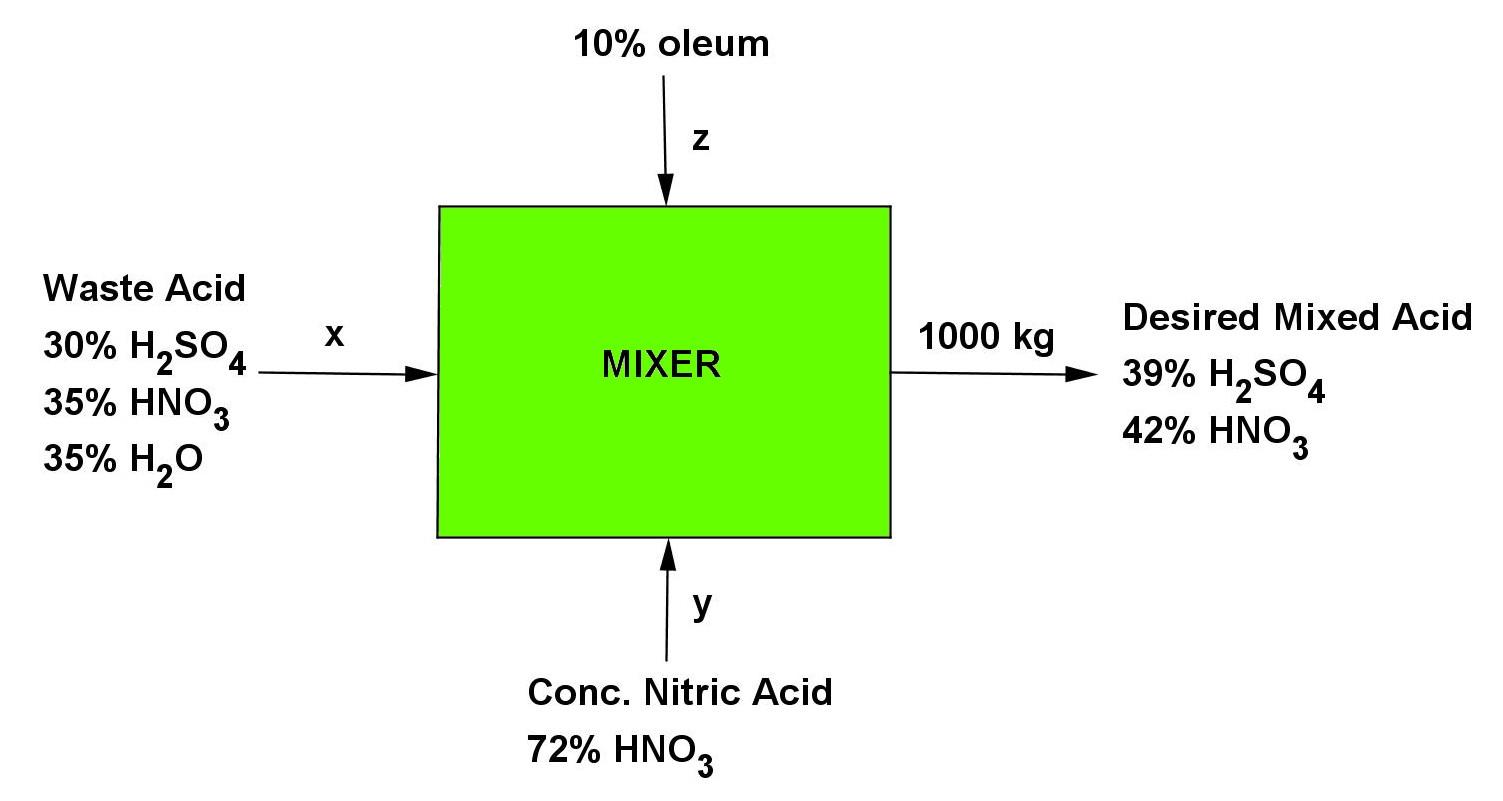 medium resolution of stoichiometry problem material balance 7