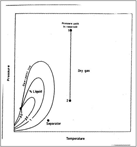 Mahasiswa minyak jenis reservoir diagram fasa dry gas yang umum ccuart Image collections