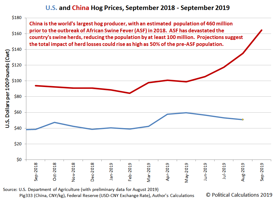 U.S. and China Hog Prices, September 2018 - September 2019