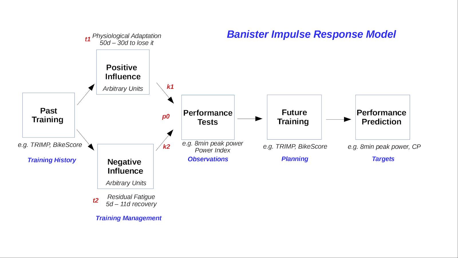 Implementing the Banister Impulse-Response Model in GoldenCheetah