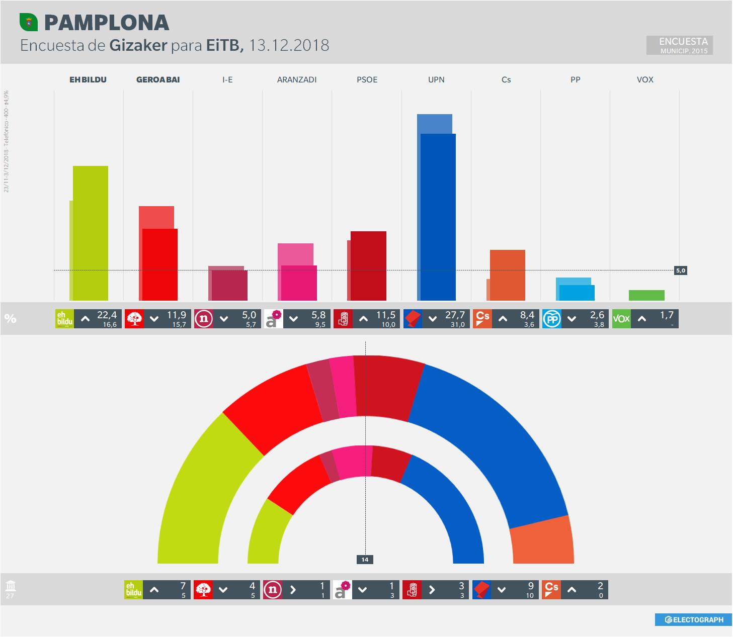 Gráfico de la encuesta para elecciones municipales en Pamplona realizada por Gizaker para EiTB en diciembre de 2018