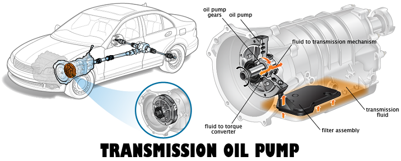 Transmission Fluid Pump