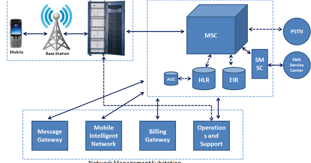 ICT Workshop by Huawei : GSM Core Network Overview