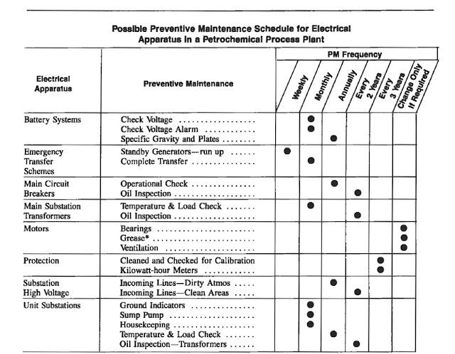 Motor Preventive Templates Maintenance Log Sheet Electrical