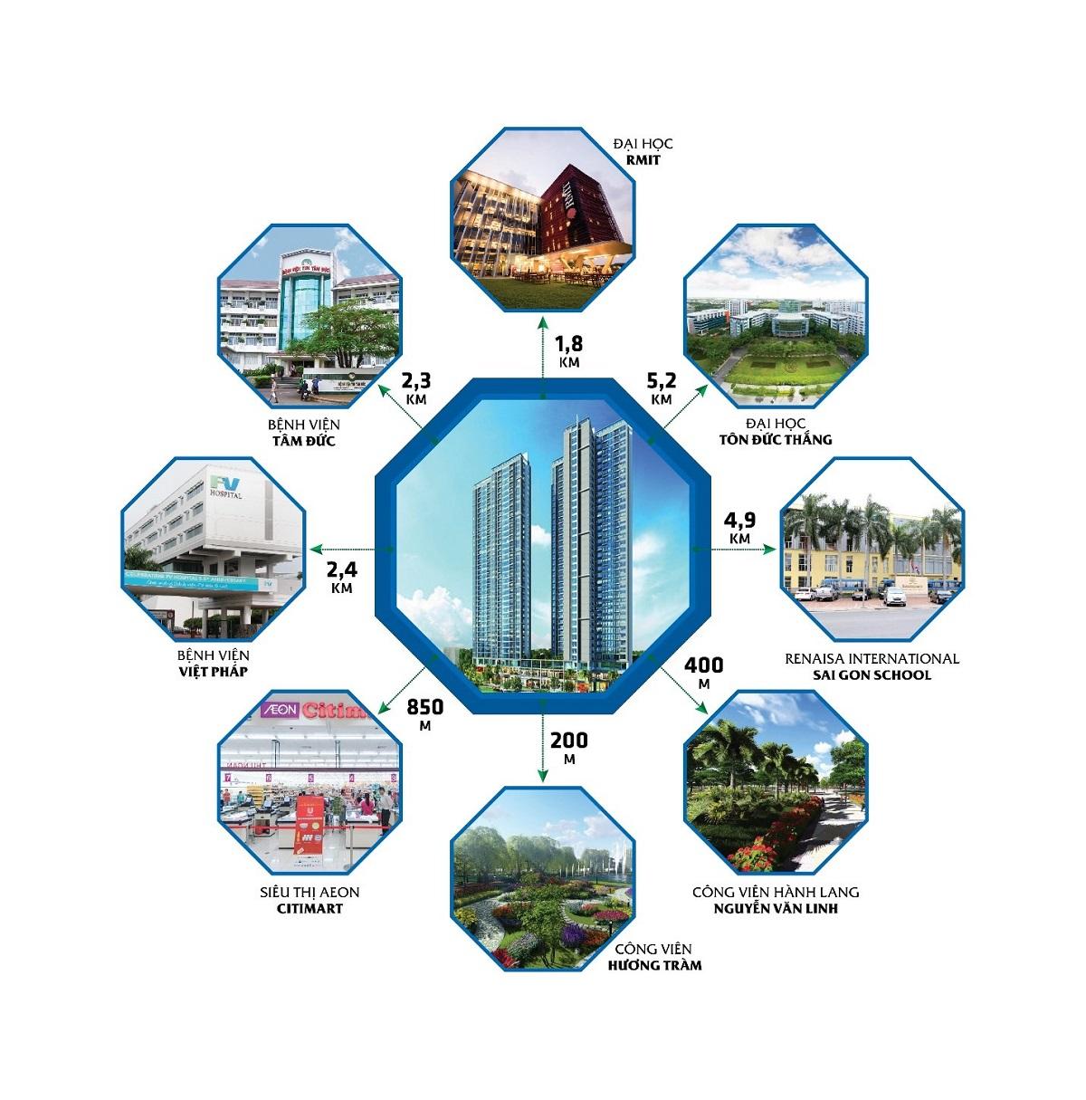 Liên kết vùng - Eco Green Sai Gon