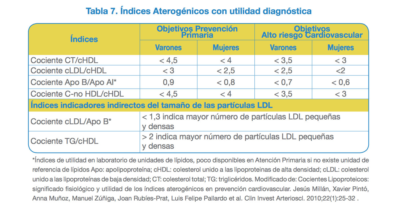 índice aterogénico riesgo cardiovascular colesterol triglicéridos