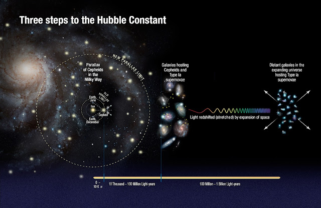 Hubble finds universe may be expanding faster than expected