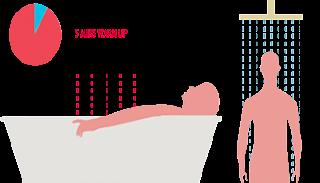 Bathmate Hydromax Duşta yada Küvette 5 dakika ısınmak