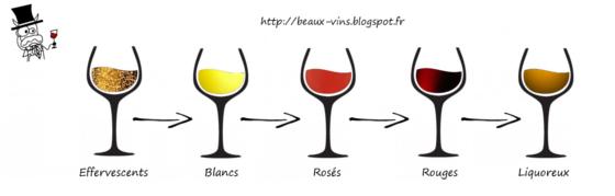beaux-vins ordre degustation vin