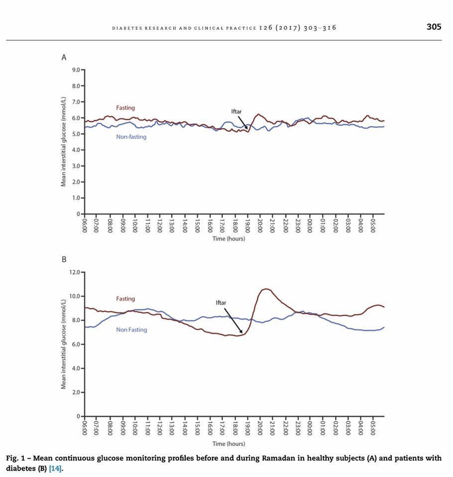 Perbandingan paras gula semasa hamil