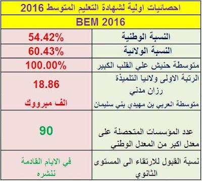 نتائج شهادة التعليم المتوسط دورة ماي 2016 لولاية المدية
