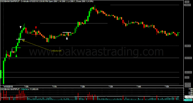 Day Trading Price Action ICICIBANK