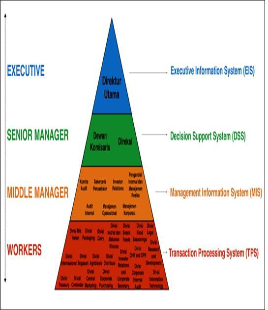Falhaitsyam penerapan teknologi informasi dalam perusahaan pt diagram sistem informasi pt indofood cbp sukses makmur tbk ccuart Choice Image