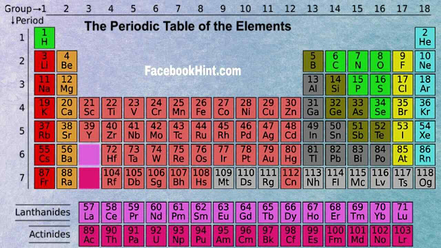 Only one letter doesn't appear in the periodic table? Science Fact