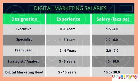digital-arketer-salary