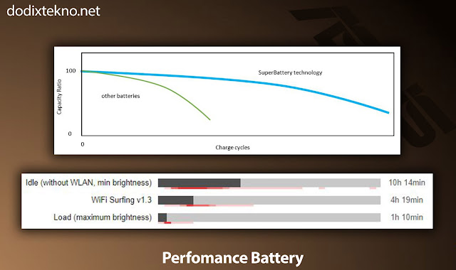 Battery Performance Asus VivoBook S15 S510UQ