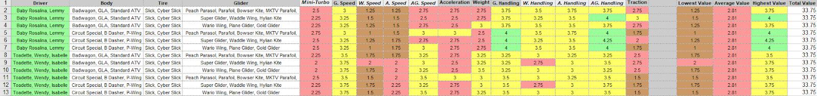 mario kart 8 deluxe vehicle tier list