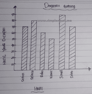 diagram data pembeli di kantin sekolah selama 1 minggu www.simplenews.me