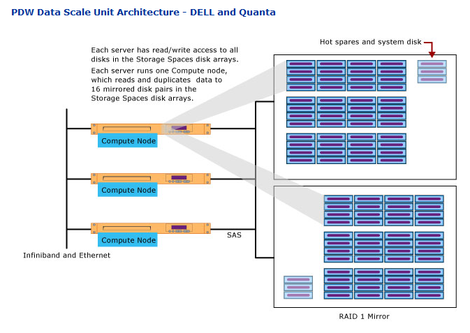 Storage Spaces in Microsoft Analytics Platform System or SQL Server