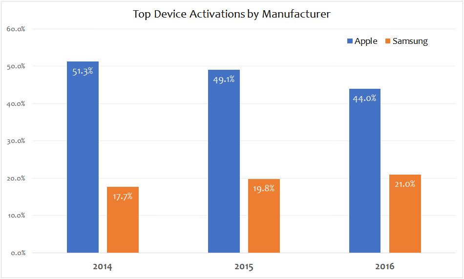 Flurry Top Device Activations by Manufacturer over the last three years
