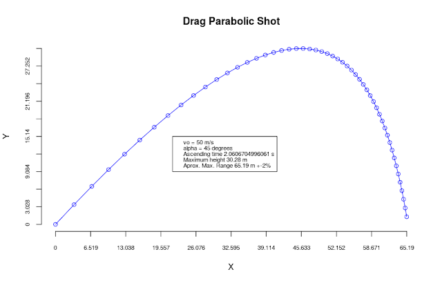 Function to Simulate Parabolic Shot with Drag.