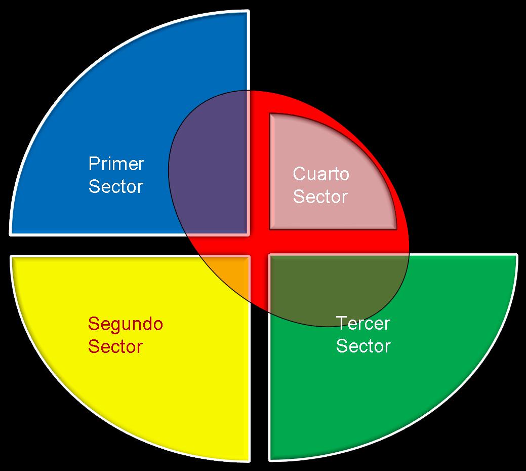 Promoviendo el conocimiento sobre RSE: Futuro de la RSE, la empresa ...