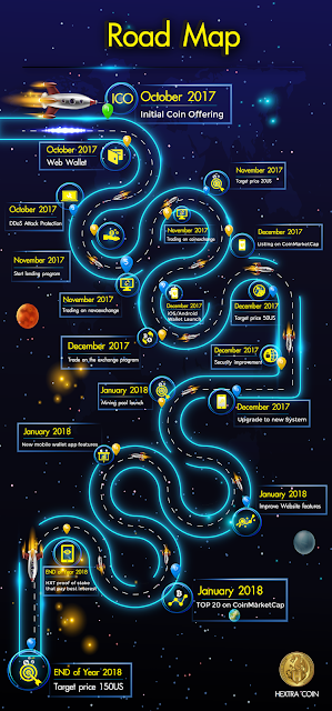 Road Map Hextracoin untuk jangka panjang