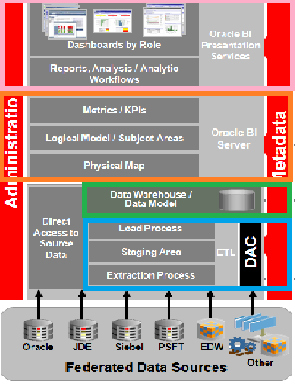 BI Direct: Oracle Business Intelligence Application 7 9 6 3