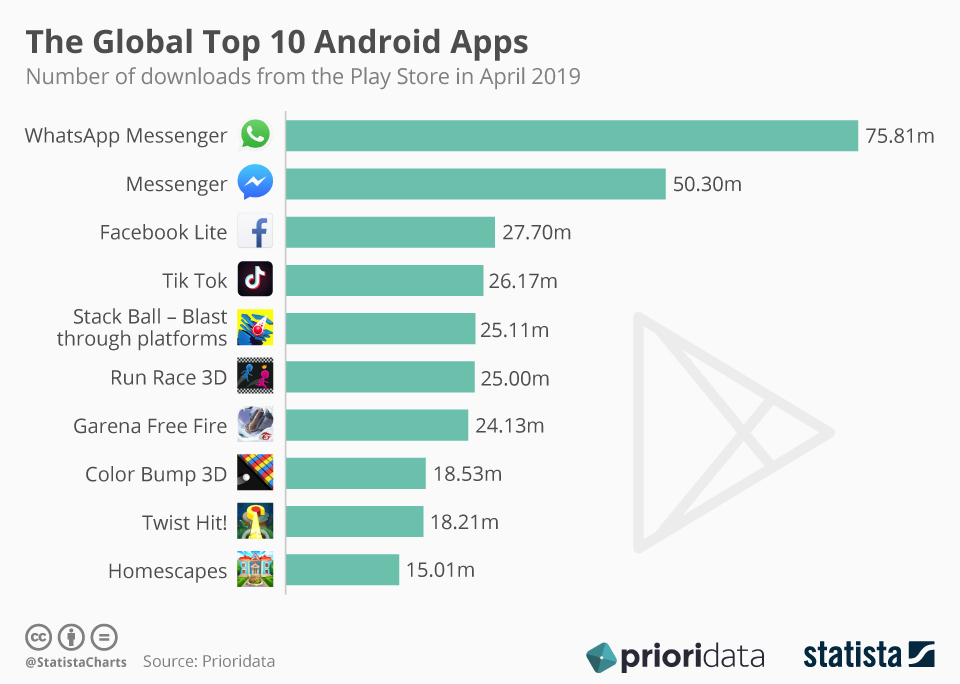 This chart highlights the top 10 Android apps most often downloaded from the Google Play Store in April 2019