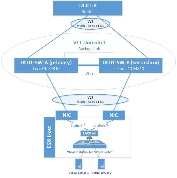 David Pasek's Profession Blog: DELL Force10 VLT and vSphere Networking
