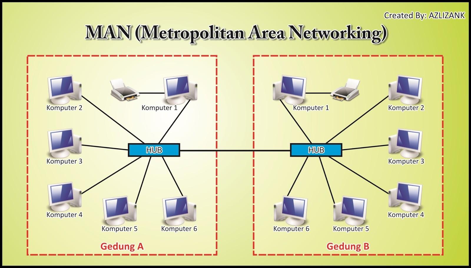 Hasil gambar untuk man jaringan komputer