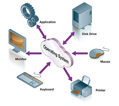 Definis dan Fungsi Penting Sistem Operasi