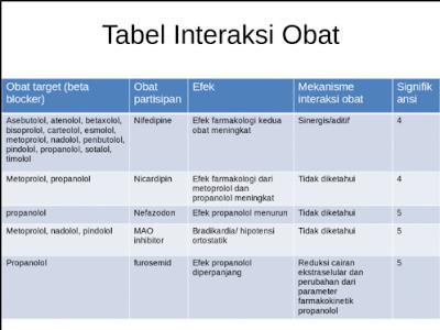 Interaksi Obat dengan Obat Terlengkap BAB II