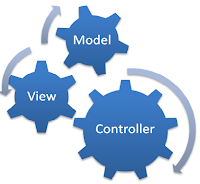 Model View Controller MVC Interview Questions Answers