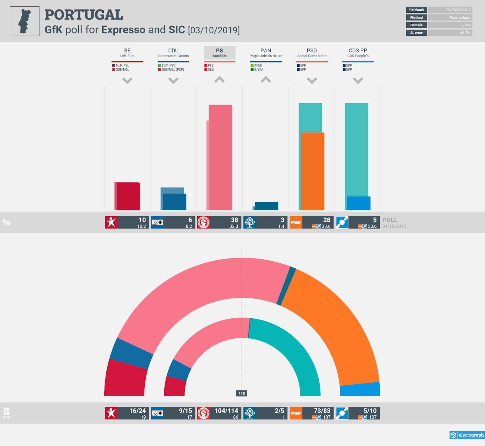 PORTUGAL: GfK poll chart for Expresso and SIC, 3 October 2019