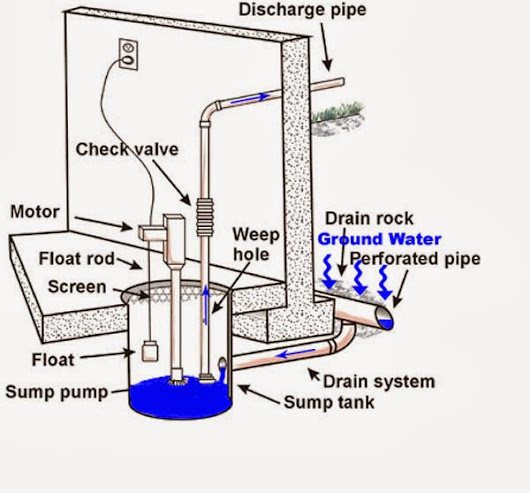 Introduction to Sump Pumps