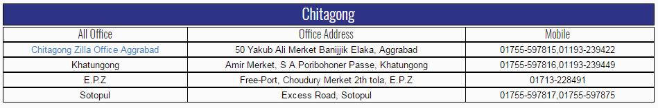 Karatoa Courier Service Branches List