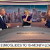 Cool Video:  Euro Pressured Lower