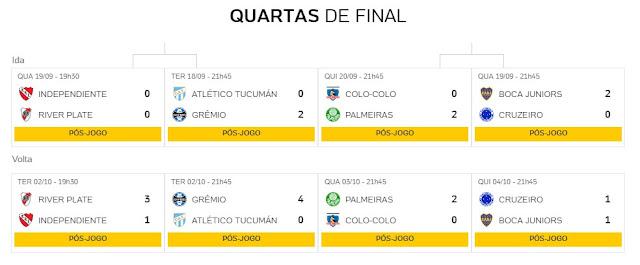Classificação Quartas de final Copa Libertadores