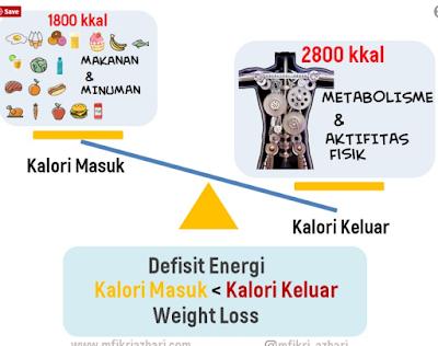 Ketahui berapa kg turun berat badan yang ideal sebulan Untuk Diet yang Sehat
