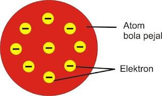 Atom, Ion dan Molekul - Berkas Ilmu