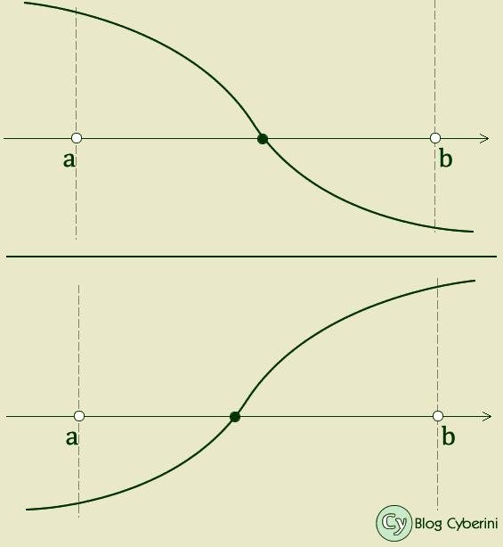 Gráfico ilustrando a questão
