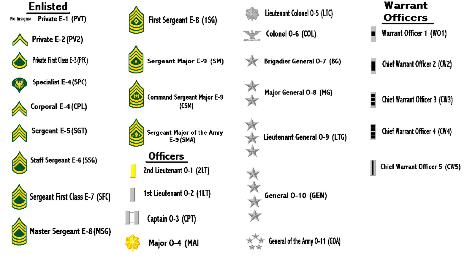 army ranks officer and enlisted dating