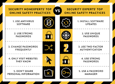 Non-experts vs Technology Security Experts