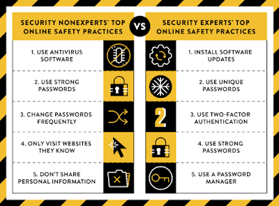New research: Comparing how security experts and non-experts stay safe online
