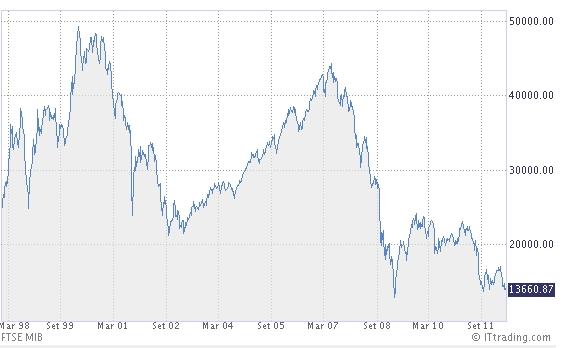 33e287ff36 BORSAMERCATI: FTSE MIB: i grafici dal 1998 ad oggi